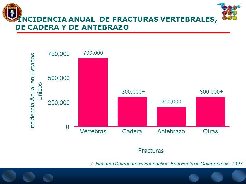 INCIDENCIA ANUAL DE FRACTURAS VERTEBRALES, DE CADERA Y DE ANTEBRAZO