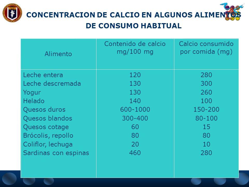 CONCENTRACION DE CALCIO EN ALGUNOS ALIMENTOS DE CONSUMO HABITUAL
