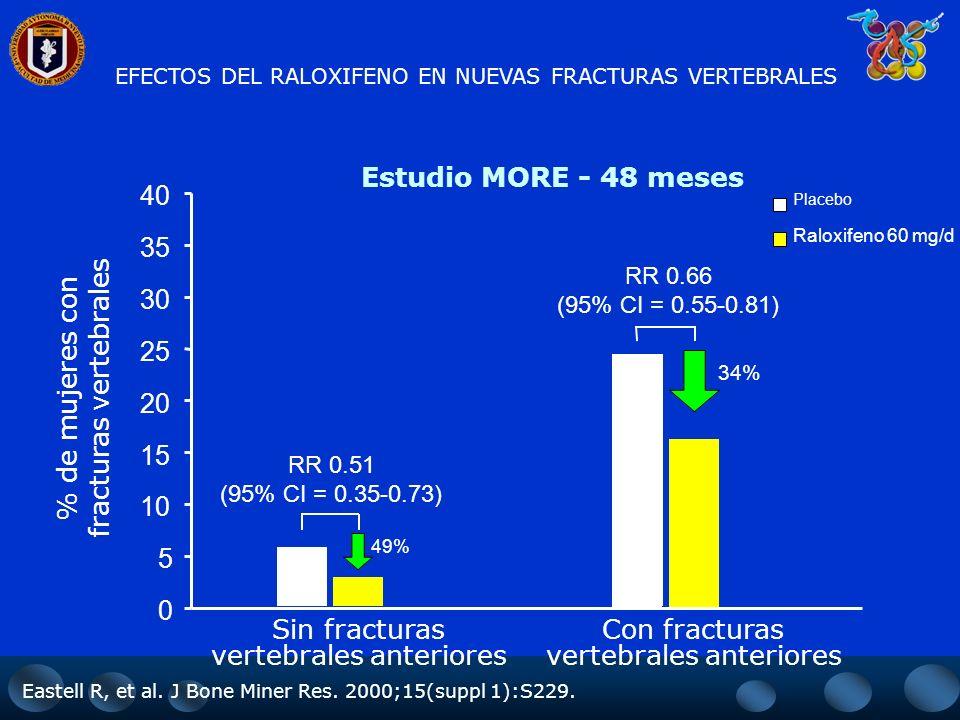 fracturas vertebrales % de mujeres con