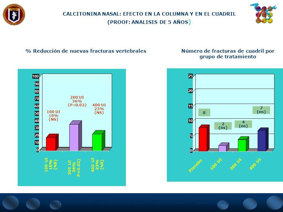 CALCITONINA NASAL: EFECTO EN LA COLUMNA Y EN EL CUADRIL