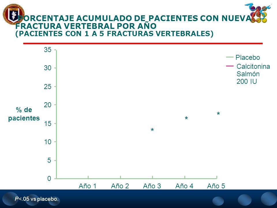 PORCENTAJE ACUMULADO DE PACIENTES CON NUEVA FRACTURA VERTEBRAL POR AÑO (PACIENTES CON 1 A 5 FRACTURAS VERTEBRALES)