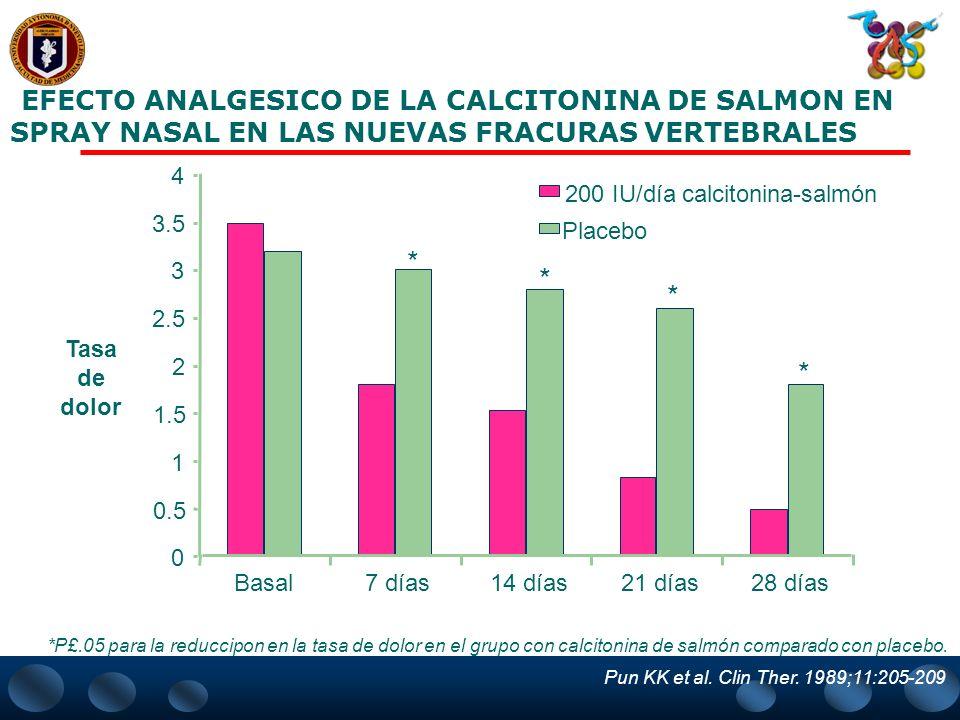 EFECTO ANALGESICO DE LA CALCITONINA DE SALMON EN SPRAY NASAL EN LAS NUEVAS FRACURAS VERTEBRALES