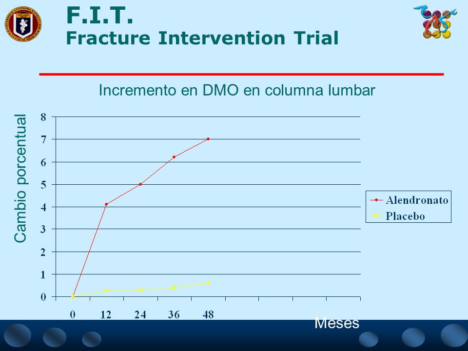 F.I.T. Fracture Intervention Trial