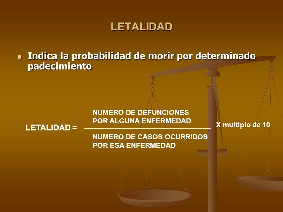 LETALIDAD Indica la probabilidad de morir por determinado padecimiento