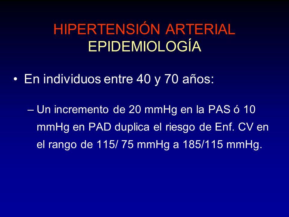 HIPERTENSIÓN ARTERIAL EPIDEMIOLOGÍA