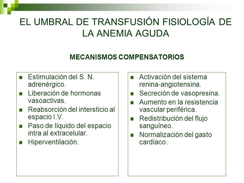 EL UMBRAL DE TRANSFUSIÓN FISIOLOGÍA DE LA ANEMIA AGUDA MECANISMOS COMPENSATORIOS