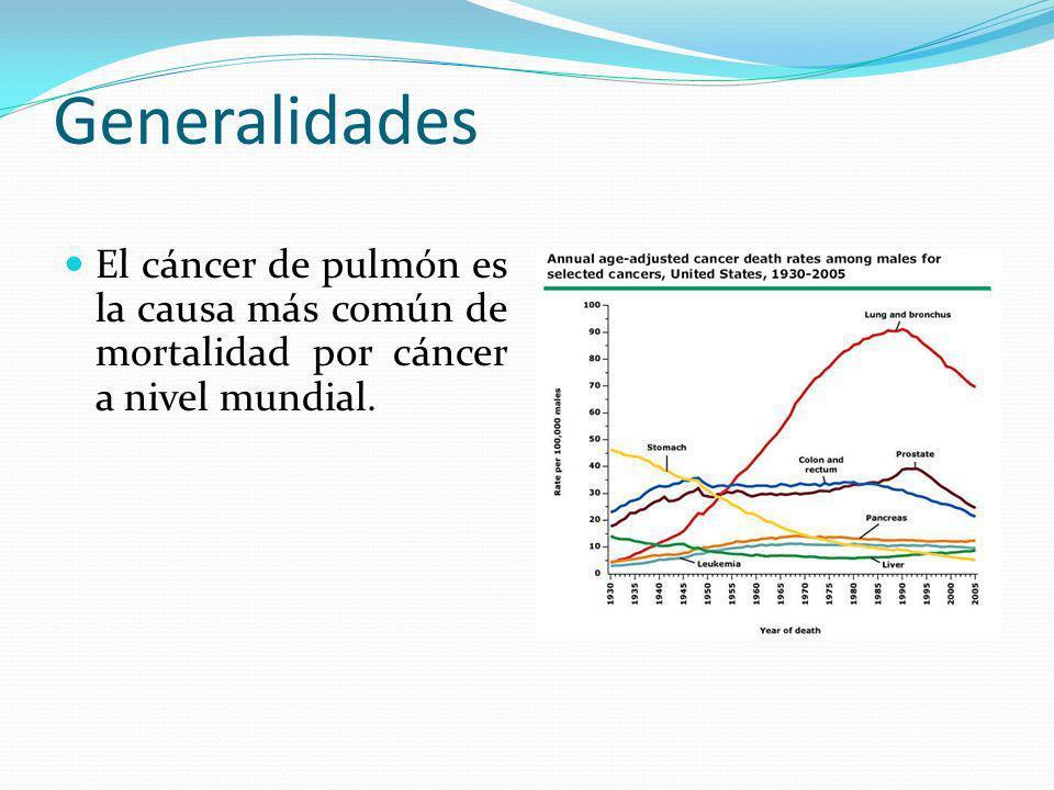 Generalidades El cáncer de pulmón es la causa más común de mortalidad por cáncer a nivel mundial.