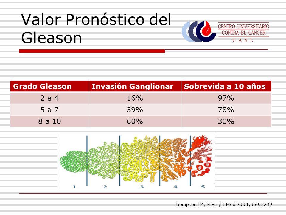 Valor Pronóstico del Gleason