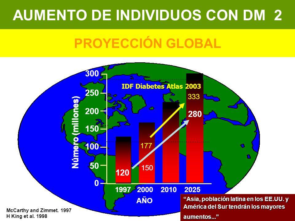 AUMENTO DE INDIVIDUOS CON DM 2