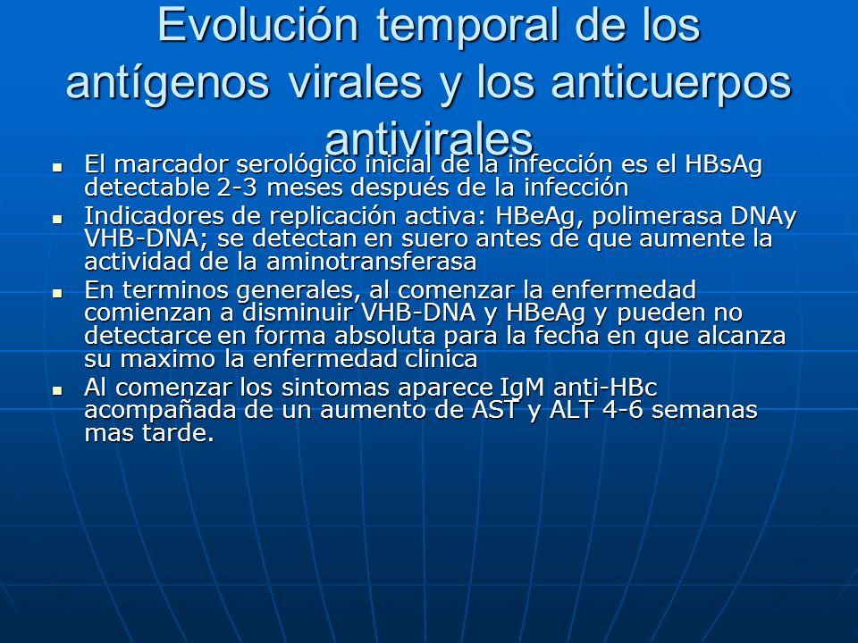 Evolución temporal de los antígenos virales y los anticuerpos antivirales