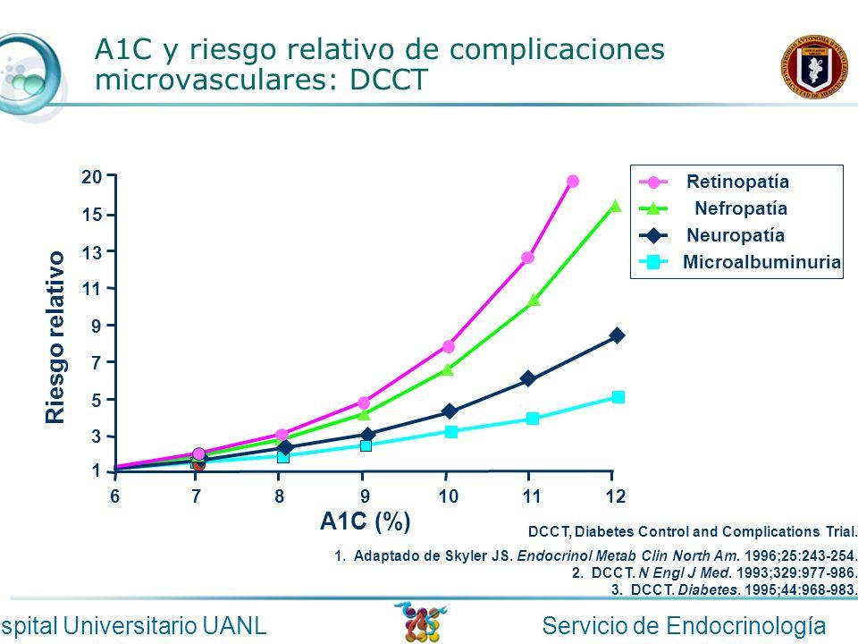 A1C y riesgo relativo de complicaciones microvasculares: DCCT