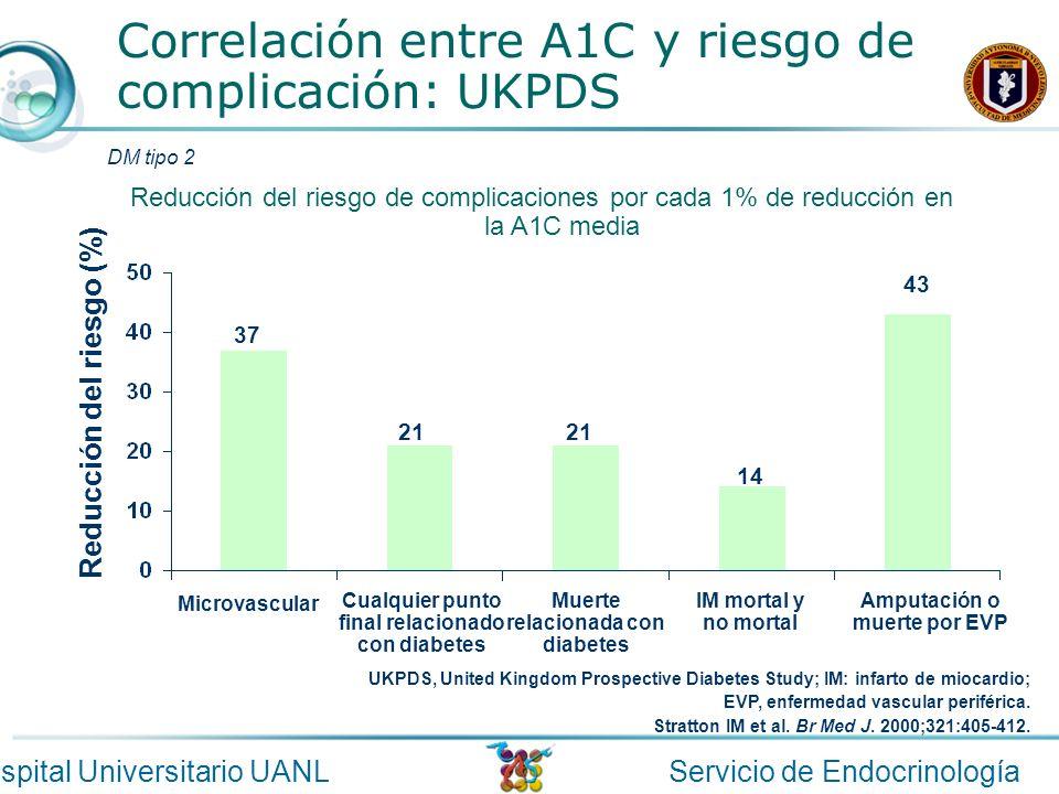 Correlación entre A1C y riesgo de complicación: UKPDS