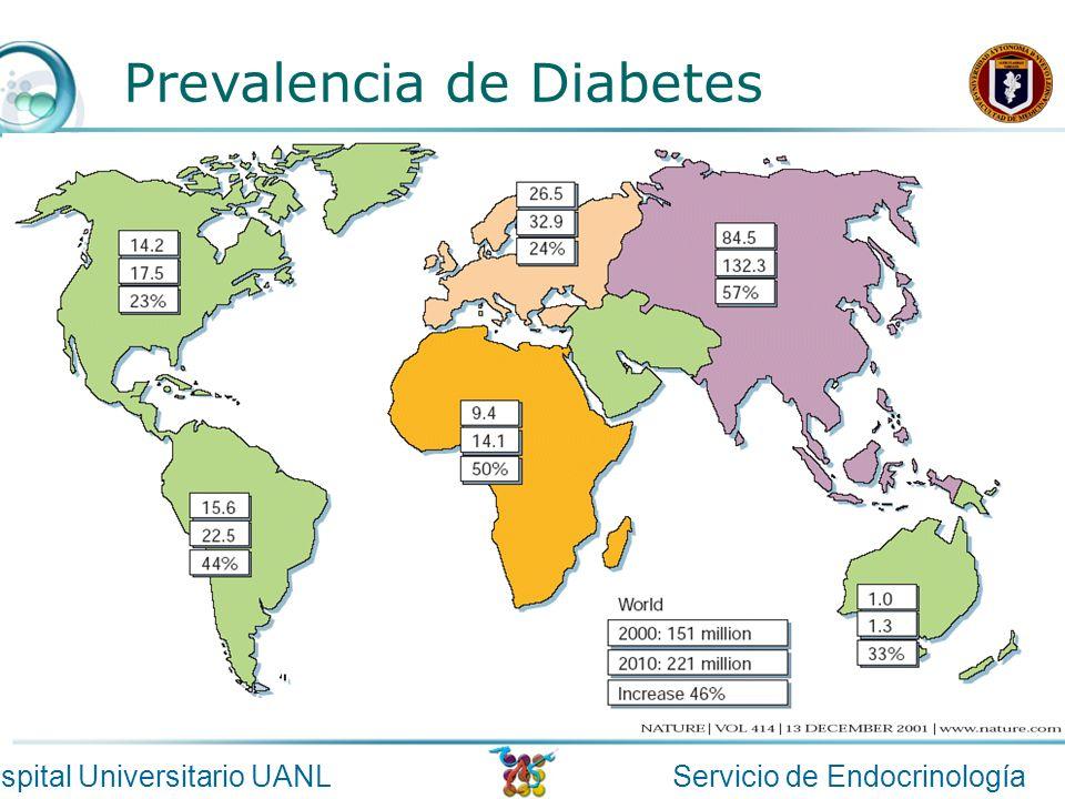 Prevalencia de Diabetes