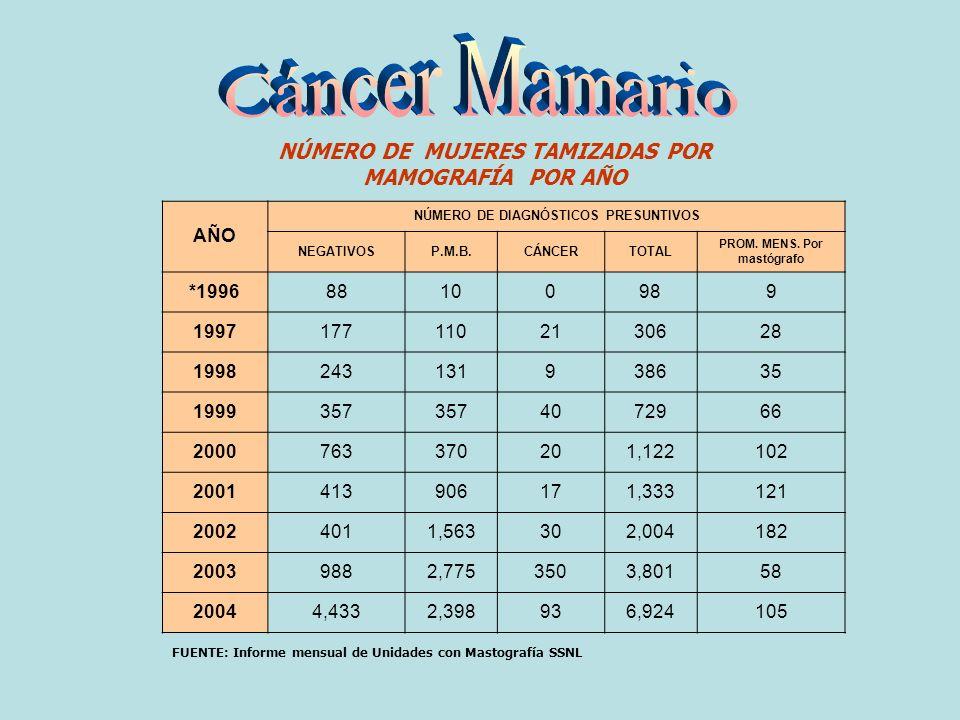 Cáncer Mamario NÚMERO DE MUJERES TAMIZADAS POR MAMOGRAFÍA POR AÑO AÑO