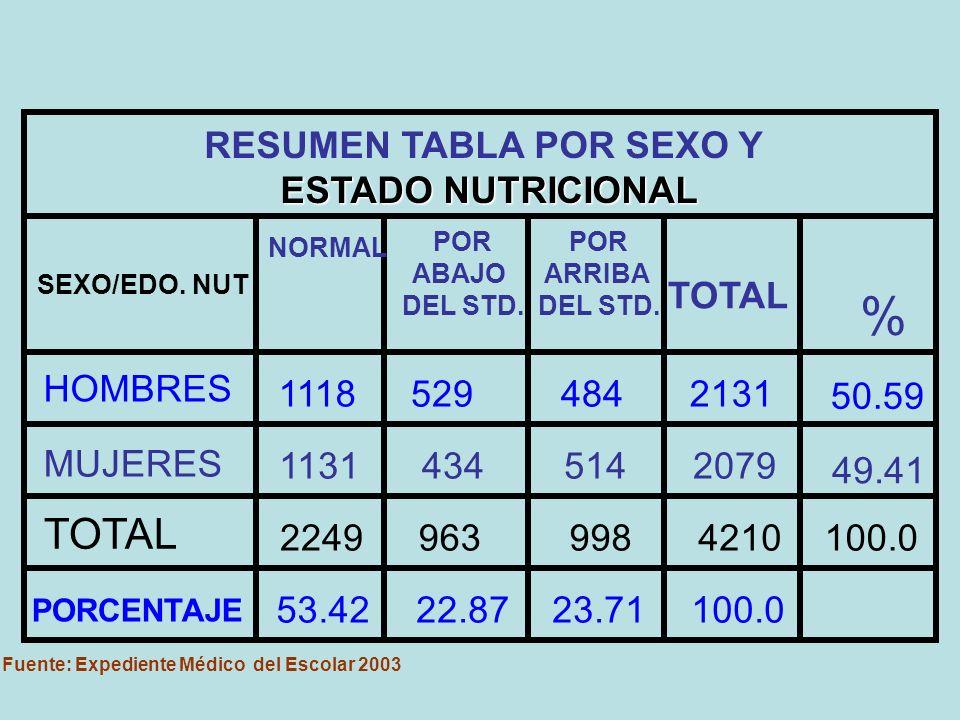 RESUMEN TABLA POR SEXO Y Fuente: Expediente Médico del Escolar 2003