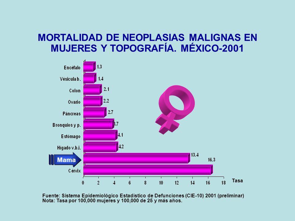 MORTALIDAD DE NEOPLASIAS MALIGNAS EN MUJERES Y TOPOGRAFÍA. MÉXICO-2001