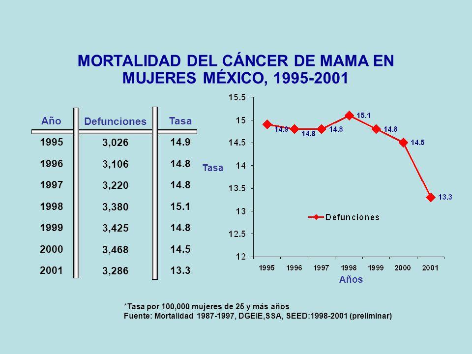 MORTALIDAD DEL CÁNCER DE MAMA EN MUJERES MÉXICO, 1995-2001