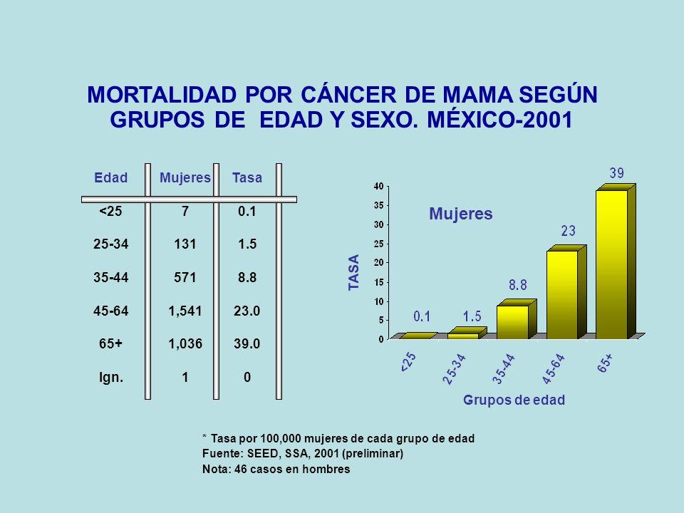 MORTALIDAD POR CÁNCER DE MAMA SEGÚN GRUPOS DE EDAD Y SEXO. MÉXICO-2001