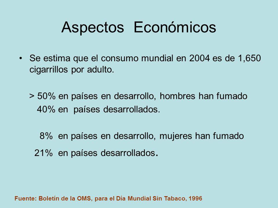Aspectos Económicos Se estima que el consumo mundial en 2004 es de 1,650 cigarrillos por adulto. > 50% en países en desarrollo, hombres han fumado.
