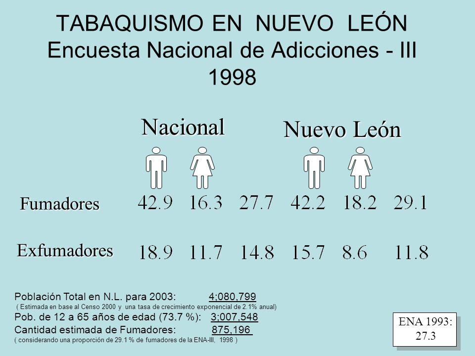 TABAQUISMO EN NUEVO LEÓN Encuesta Nacional de Adicciones - III 1998