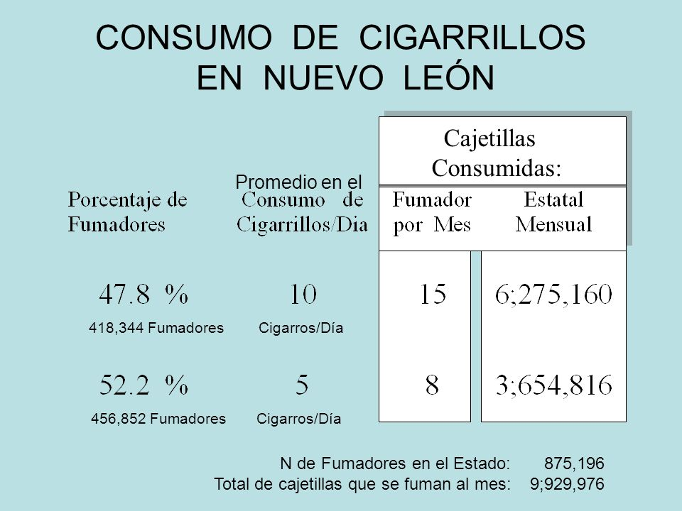 CONSUMO DE CIGARRILLOS EN NUEVO LEÓN