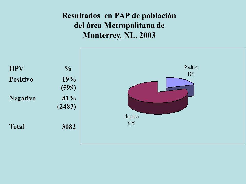 Resultados en PAP de población del área Metropolitana de Monterrey, NL