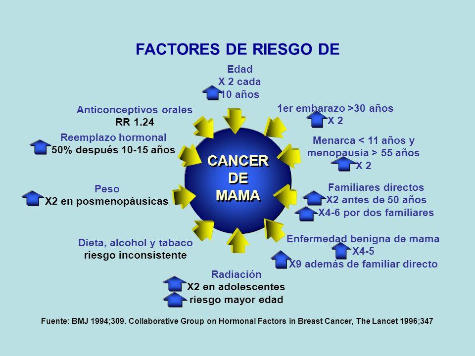 FACTORES DE RIESGO DE CANCER DE MAMA Edad X 2 cada 10 años