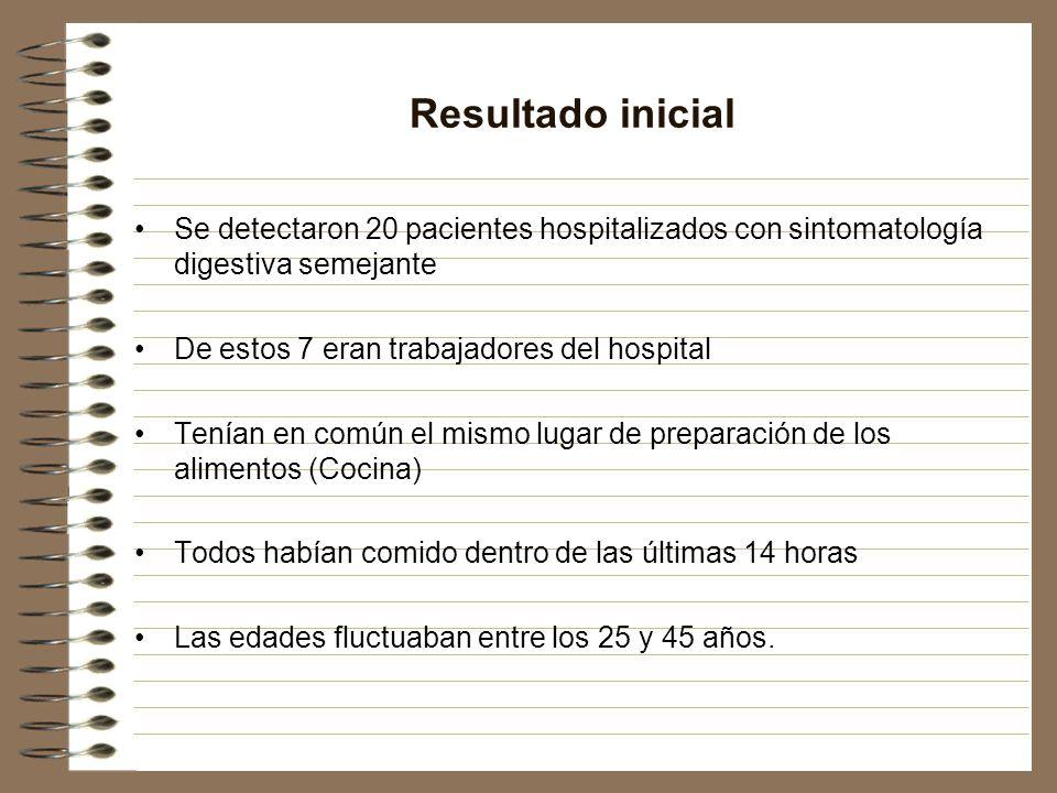 Resultado inicial Se detectaron 20 pacientes hospitalizados con sintomatología digestiva semejante.