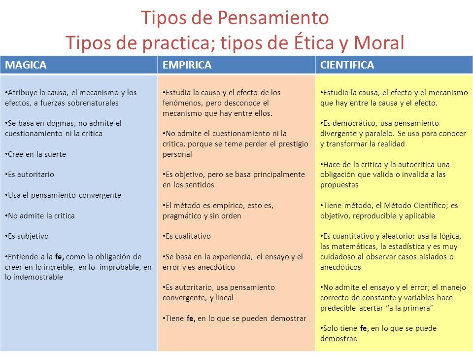 Tipos de Pensamiento Tipos de practica; tipos de Ética y Moral