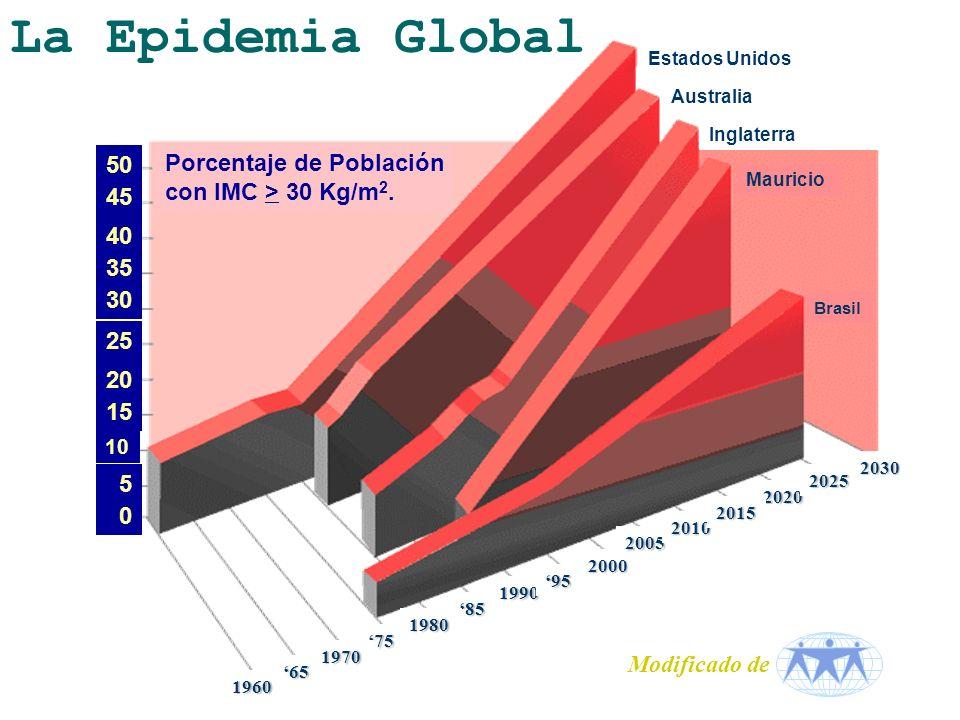 La Epidemia Global 50 Porcentaje de Población con IMC > 30 Kg/m2.