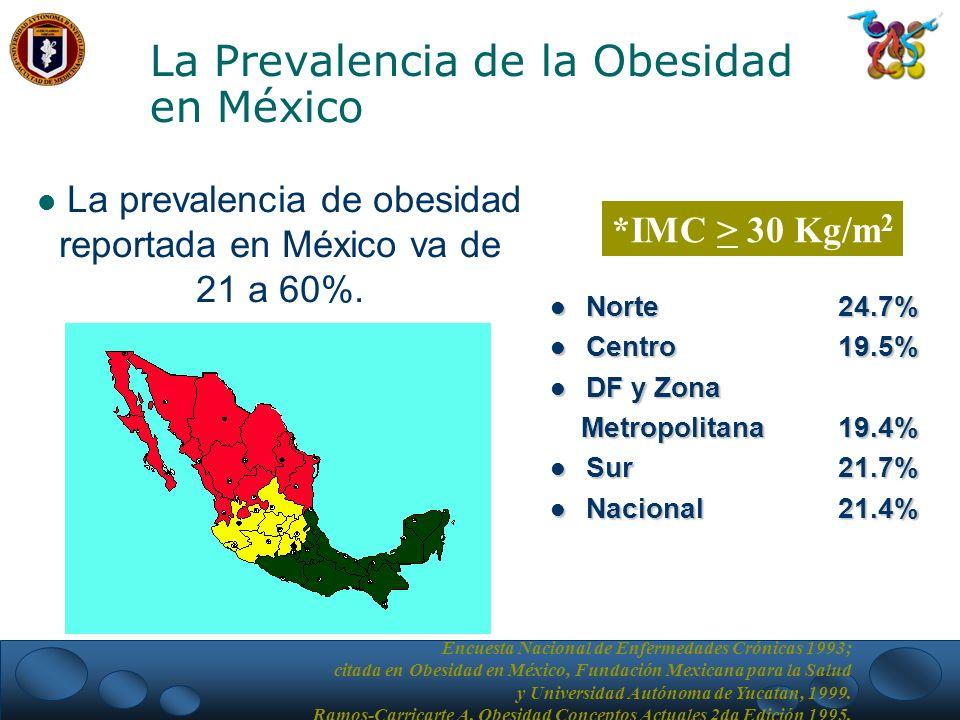 La Prevalencia de la Obesidad en México