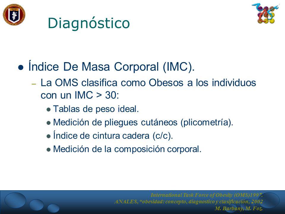 Diagnóstico Índice De Masa Corporal (IMC).