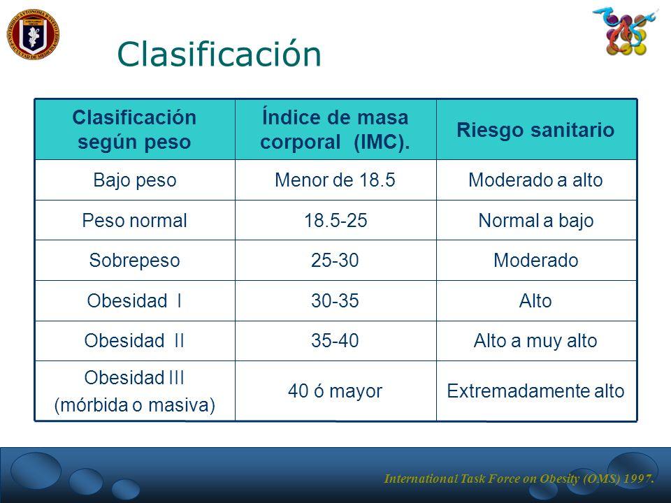Índice de masa corporal (IMC). Clasificación según peso