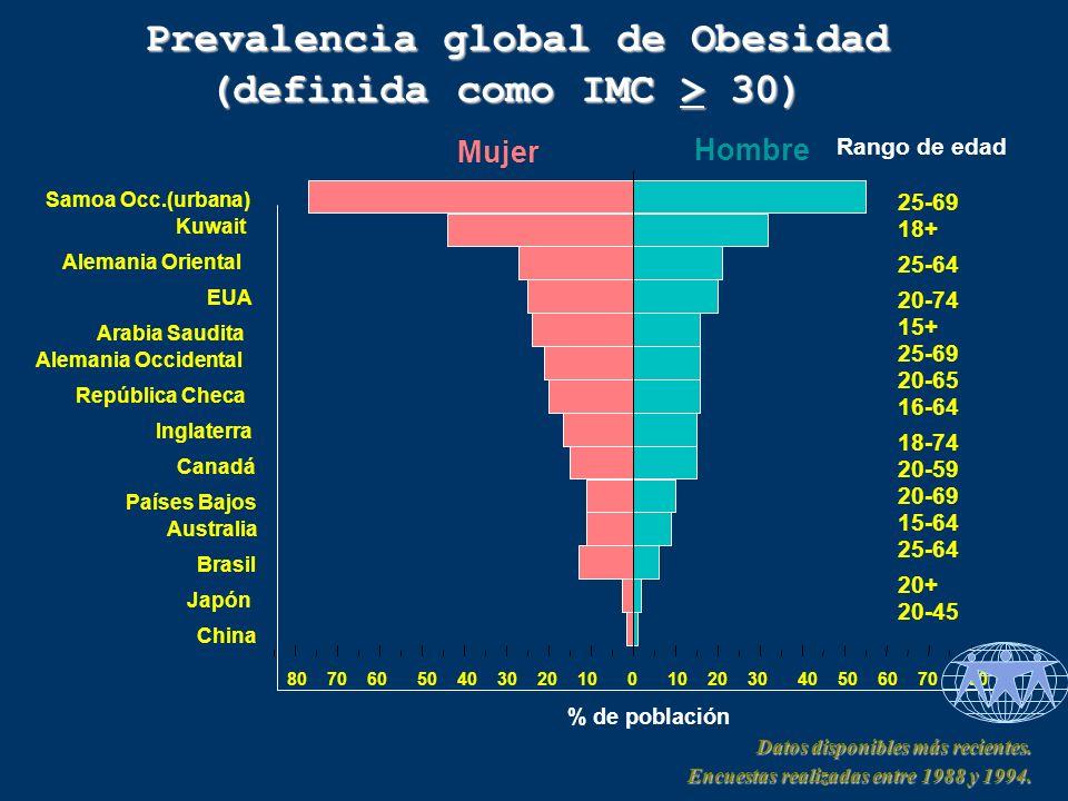 Prevalencia global de Obesidad (definida como IMC > 30)