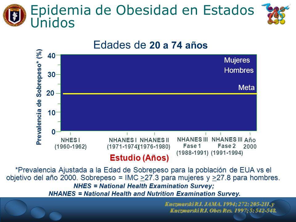 Epidemia de Obesidad en Estados Unidos