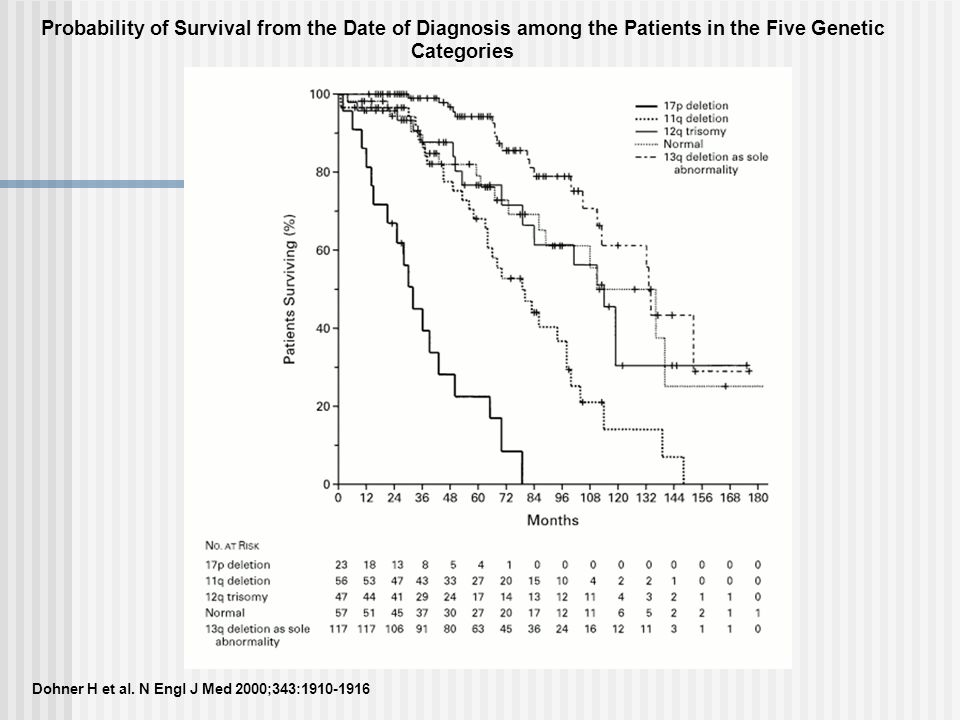 Probability of Survival from the Date of Diagnosis among the Patients in the Five Genetic Categories