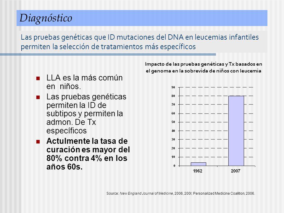 Diagnóstico Las pruebas genéticas que ID mutaciones del DNA en leucemias infantiles permiten la selección de tratamientos más específicos.