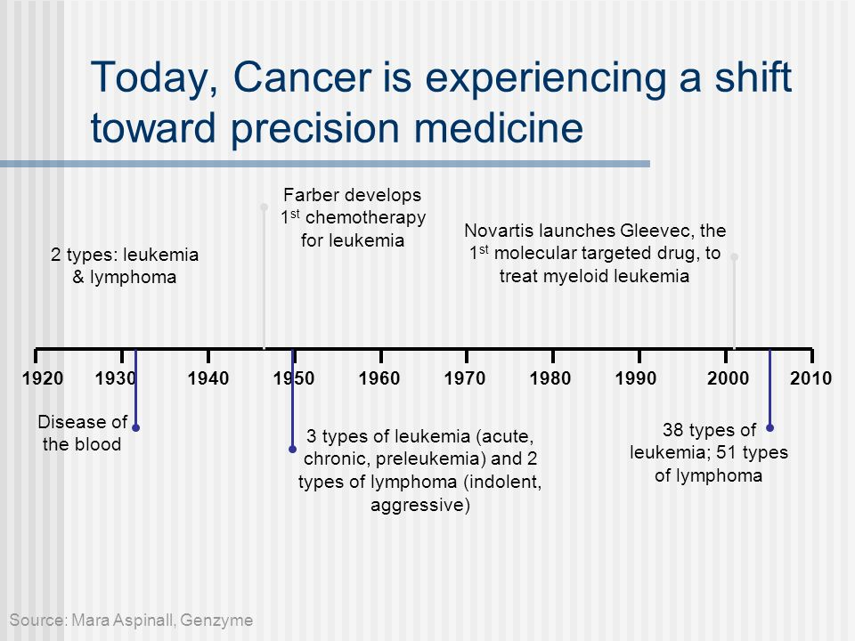 Today, Cancer is experiencing a shift toward precision medicine
