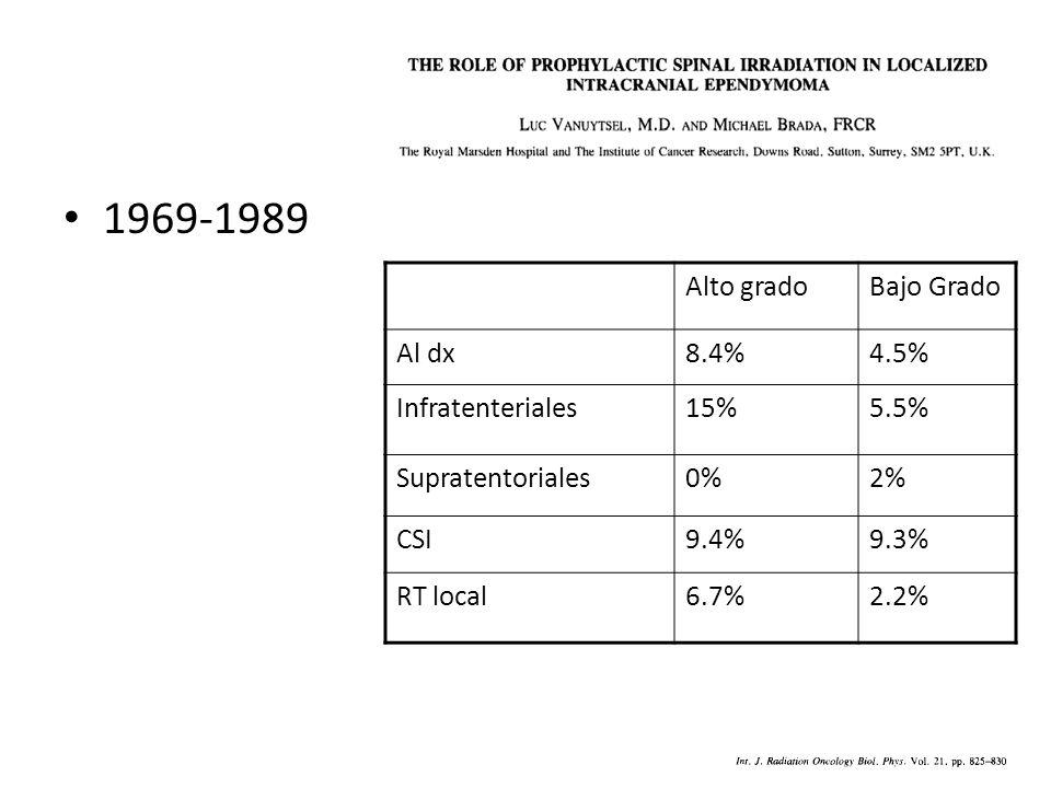 1969-1989 Alto grado Bajo Grado Al dx 8.4% 4.5% Infratenteriales 15%