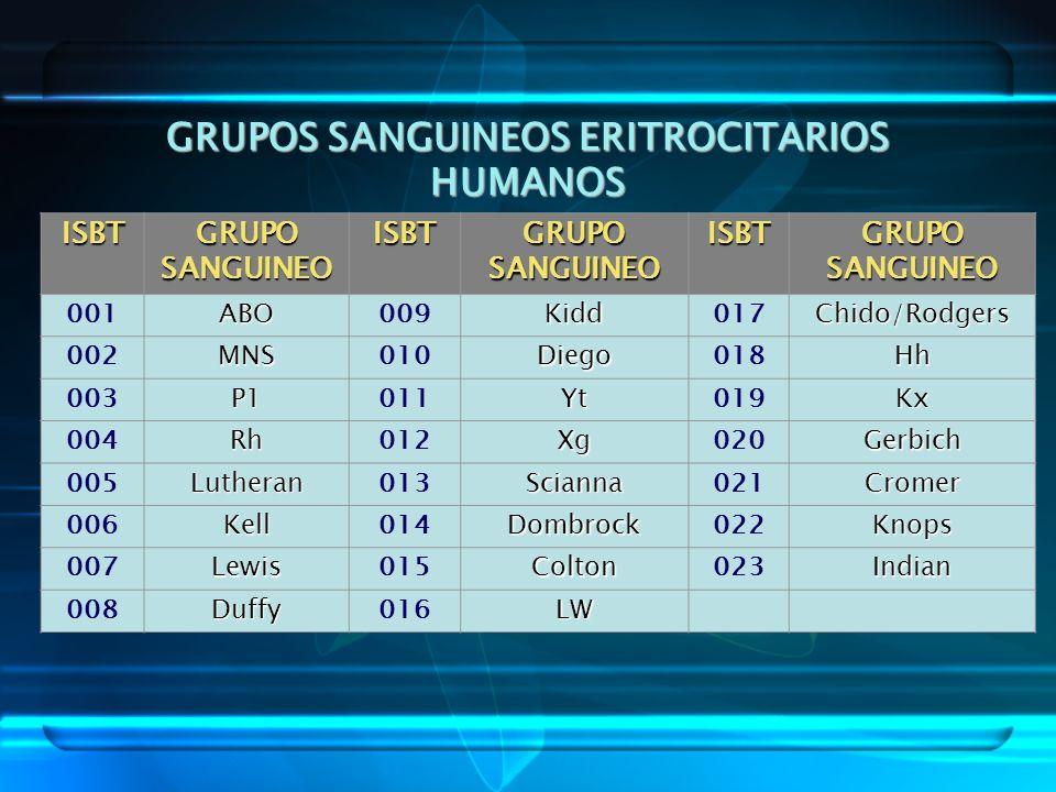 GRUPOS SANGUINEOS ERITROCITARIOS HUMANOS