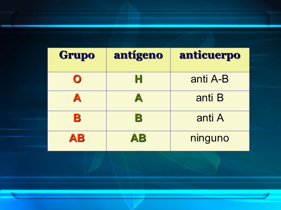 Grupo antígeno anticuerpo O H anti A-B A anti B B anti A AB ninguno