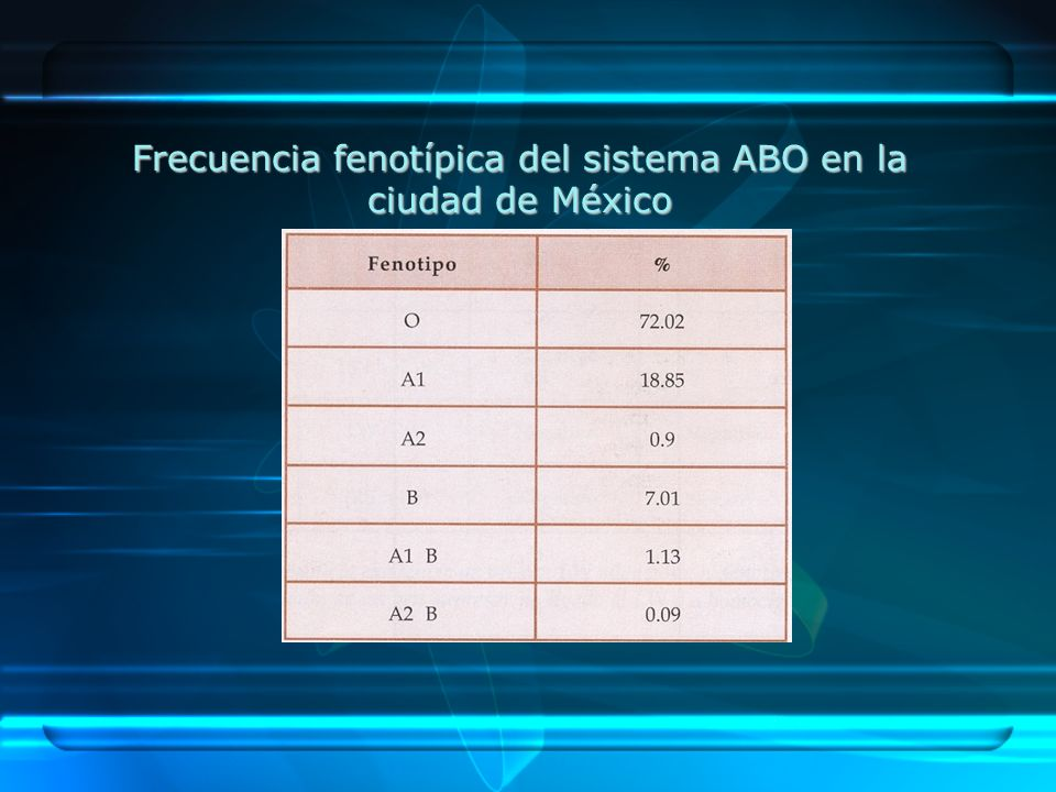 Frecuencia fenotípica del sistema ABO en la ciudad de México