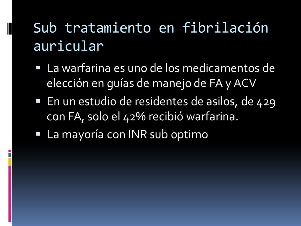 Sub tratamiento en fibrilación auricular