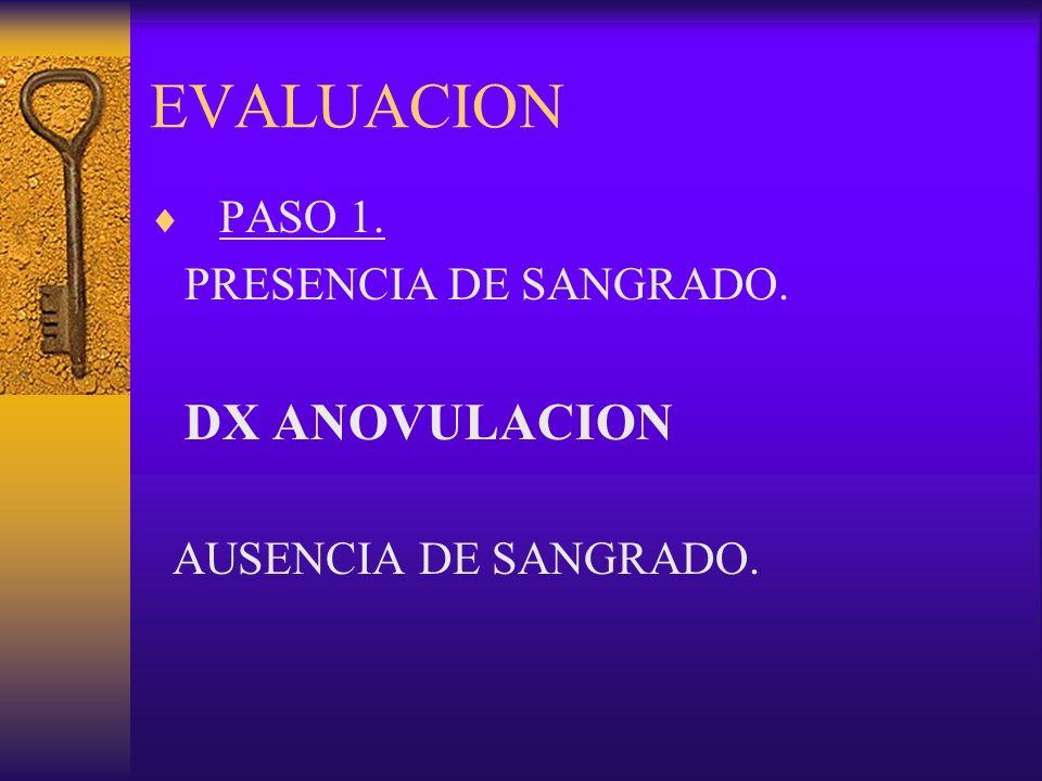 EVALUACION PASO 1. PRESENCIA DE SANGRADO. DX ANOVULACION