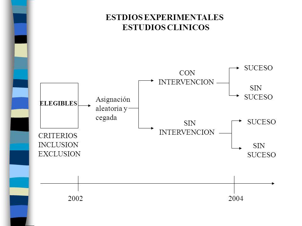ESTDIOS EXPERIMENTALES ESTUDIOS CLINICOS