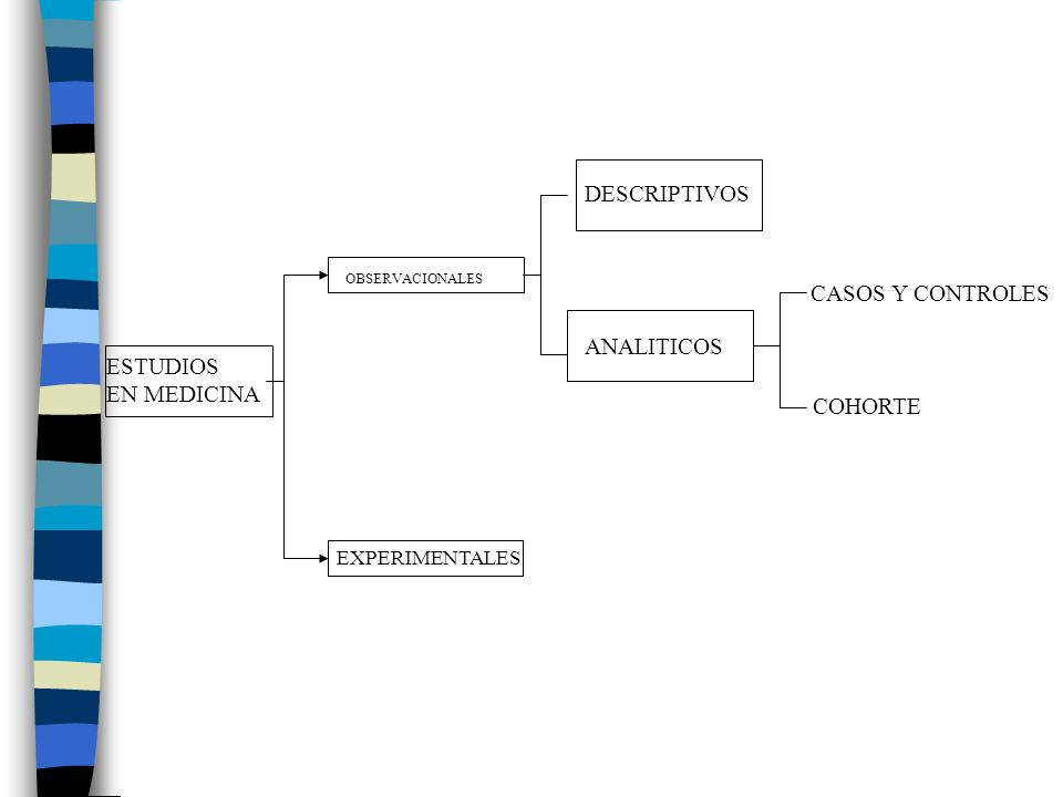 DESCRIPTIVOS CASOS Y CONTROLES ANALITICOS ESTUDIOS EN MEDICINA COHORTE