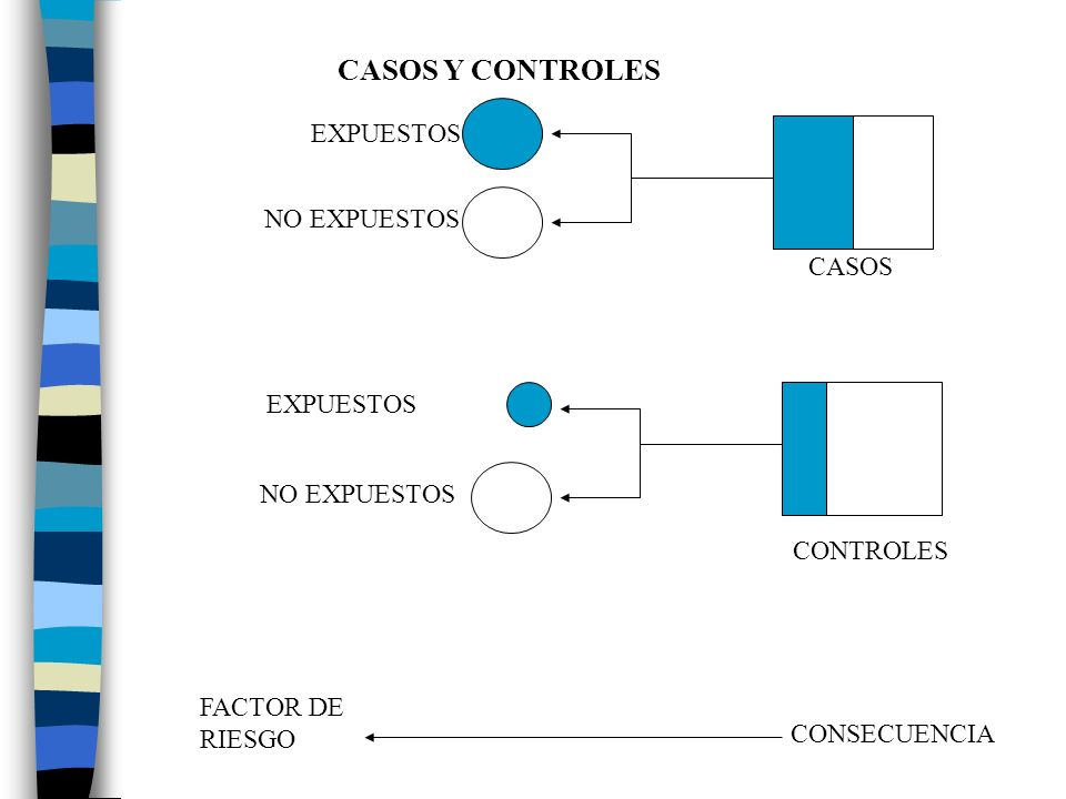 CASOS Y CONTROLES EXPUESTOS NO EXPUESTOS CASOS EXPUESTOS NO EXPUESTOS