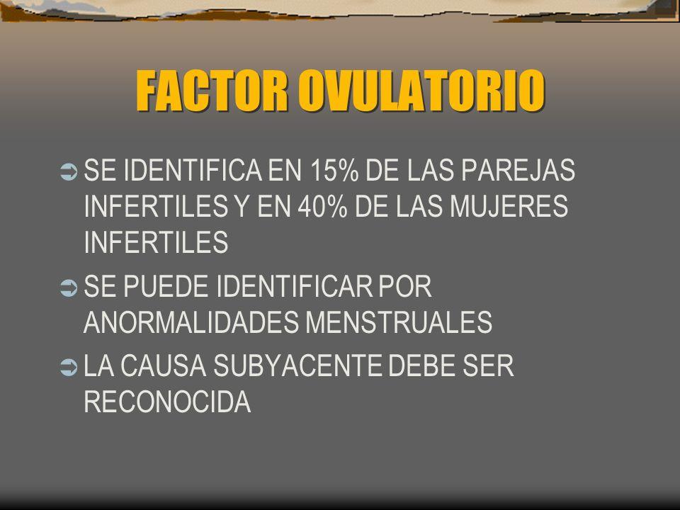 FACTOR OVULATORIO SE IDENTIFICA EN 15% DE LAS PAREJAS INFERTILES Y EN 40% DE LAS MUJERES INFERTILES.
