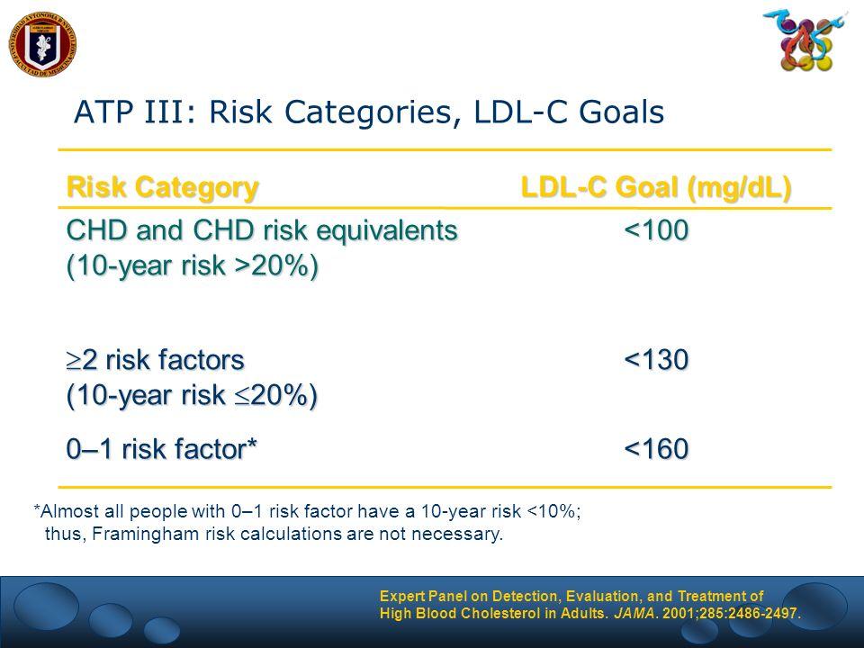 ATP III: Risk Categories, LDL-C Goals