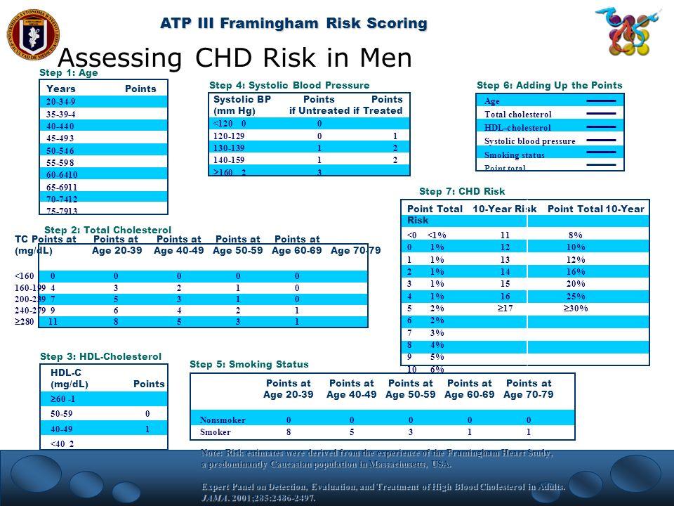 Assessing CHD Risk in Men